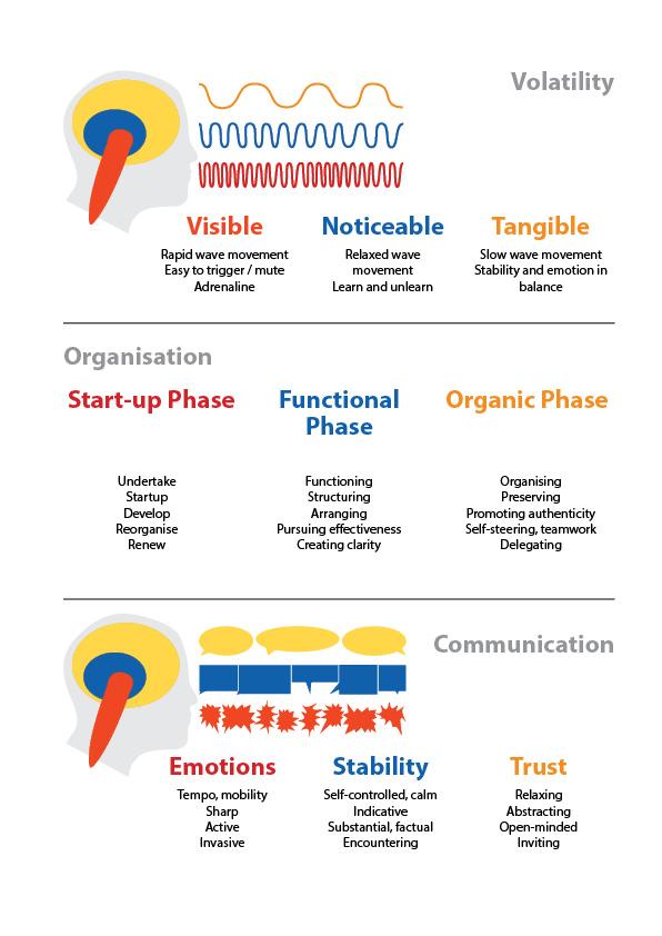Volatility, Organisation and Communication
