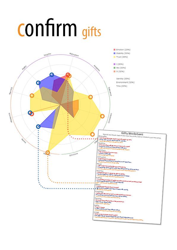 Organic ScoreCard Computer Generated Chart
